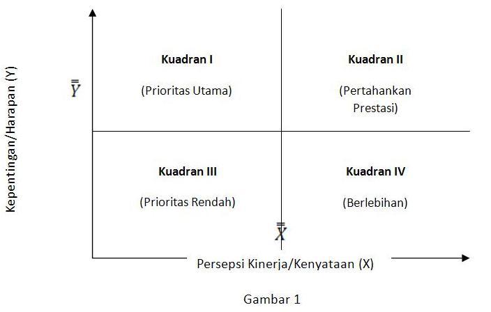 Gap analysis diagram ini terdiri atas empat kuadran supranto 2001 ccuart Images