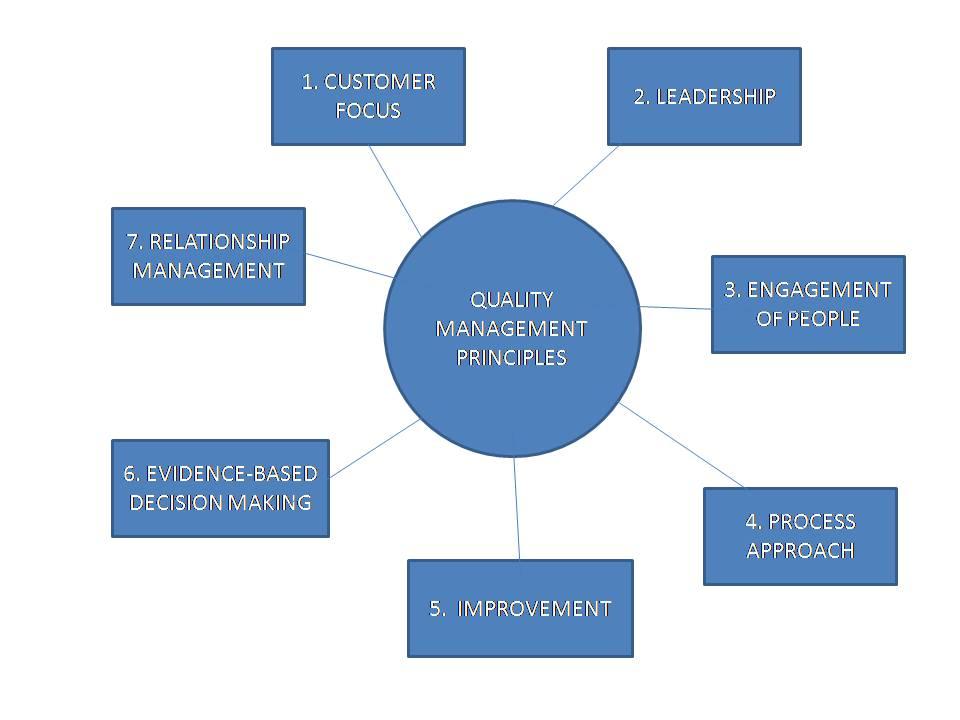 7 Prinsip Manajemen Mutu Quality Management Principles